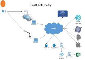 CraftTelemetry