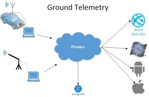 GroundTelemetry