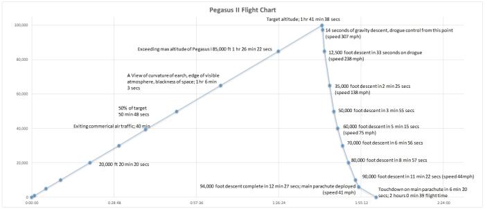 Flight Events